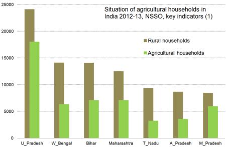 RG_NSSO_agri_households_201412_1
